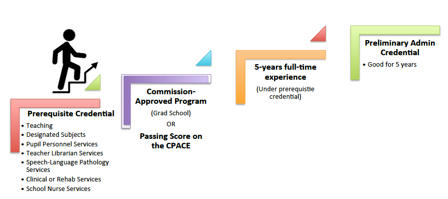 cpace study materials